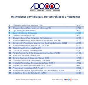 ADOCCO REVELA SUPERINTENDENCIA DE SEGUROS LOGRA CUARTO LUGAR CON NOTA DE 95 DE INSTITUCIONES CUMPLIERON CON LIBRE ACCESO A INFORMACIÓN PÚBLICA