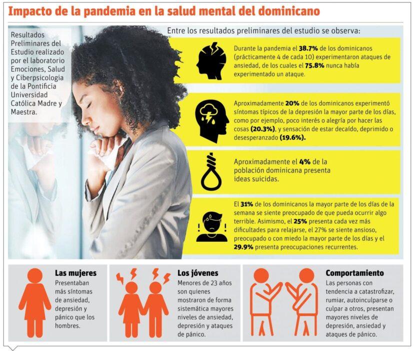Psicólogos advierten consecuencias largo plazo por efectos de pandemia