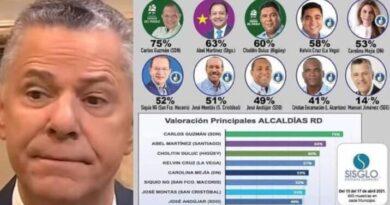 MANUEL JIMÉNEZ ES EL ALCALDE PEOR VALORADO DE TODO EL PAÍS
