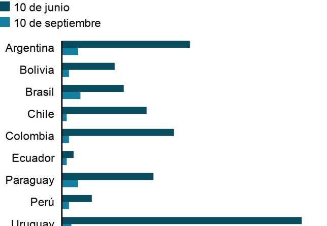 Lo que se sabe de la abrupta caída de casos de covid-19 en Sudamérica